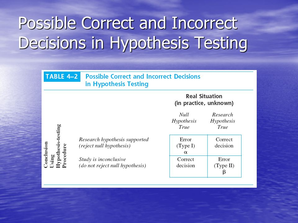 Possible Correct and Incorrect Decisions in Hypothesis Testing