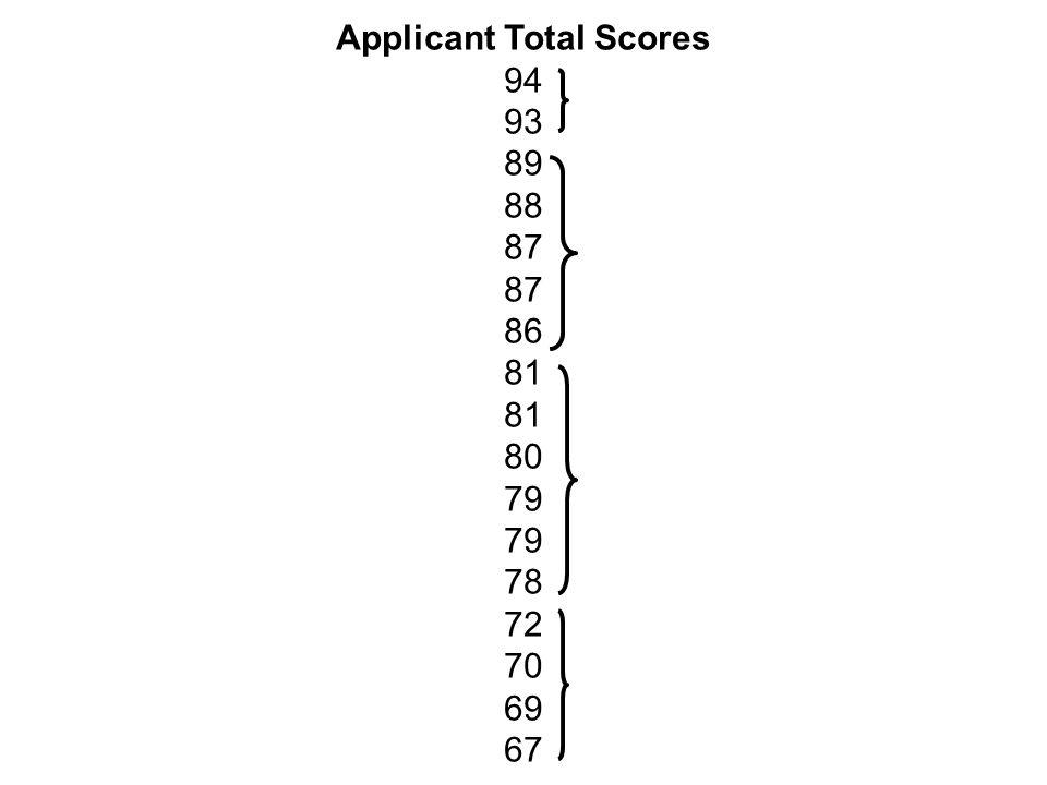 Applicant Total Scores 94 93 89 88 87 86 81 80 79 78 72 70 69 67