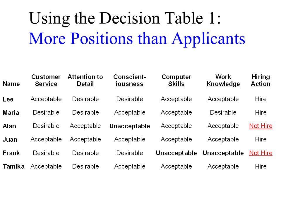 Using the Decision Table 1: More Positions than Applicants