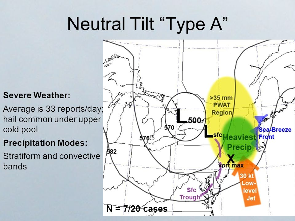 Neutral Tilt Type A Severe Weather: Average is 33 reports/day; hail common under upper cold pool Precipitation Modes: Stratiform and convective bands N = 7/20 cases