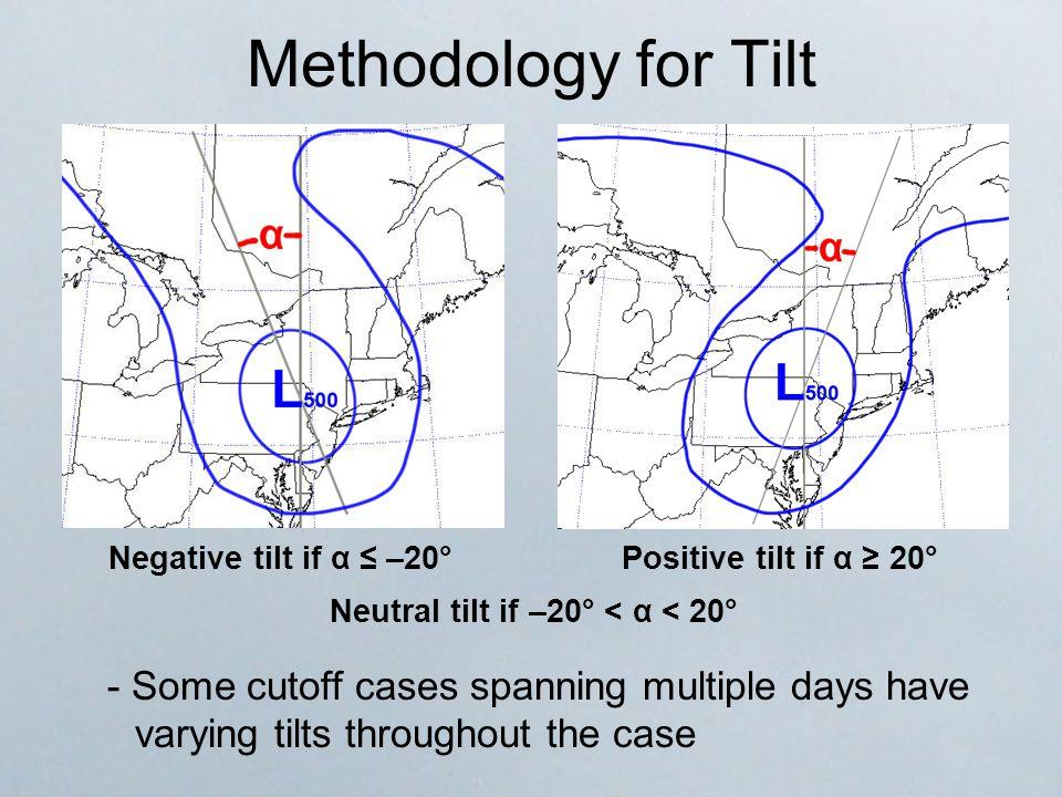 Methodology for Tilt - Some cutoff cases spanning multiple days have varying tilts throughout the case Positive tilt if α ≥ 20°Negative tilt if α ≤ –20° Neutral tilt if –20° < α < 20°