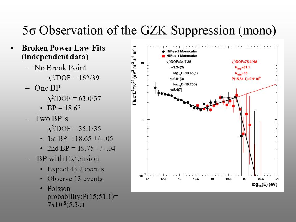 5σ Observation of the GZK Suppression (mono) Broken Power Law Fits (independent data) –No Break Point  2 /DOF = 162/39 –One BP  2 /DOF = 63.0/37 BP = 18.63 –Two BP's  2 /DOF = 35.1/35 1st BP = 18.65 +/-.05 2nd BP = 19.75 +/-.04 – BP with Extension Expect 43.2 events Observe 13 events Poisson probability:P(15;51.1)= 7x10 -8 (5.3 