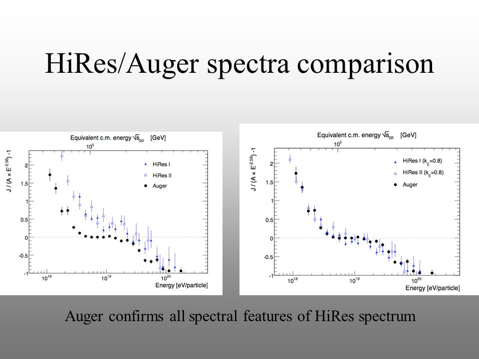 HiRes/Auger spectra comparison Auger confirms all spectral features of HiRes spectrum