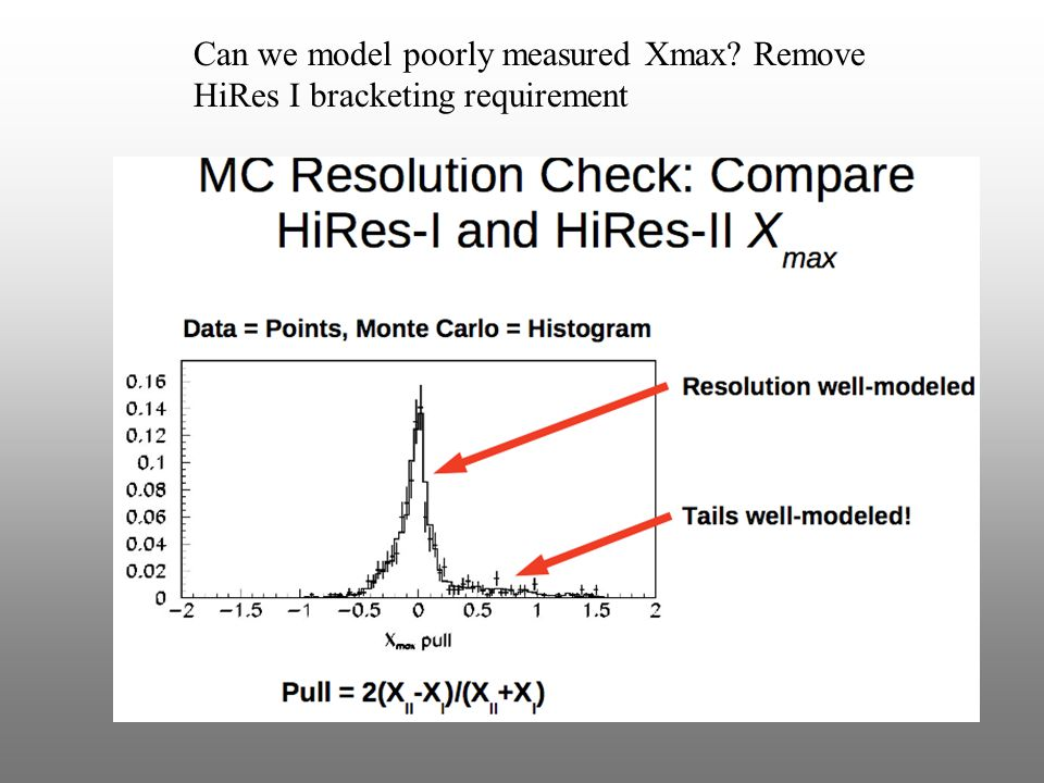 Can we model poorly measured Xmax Remove HiRes I bracketing requirement