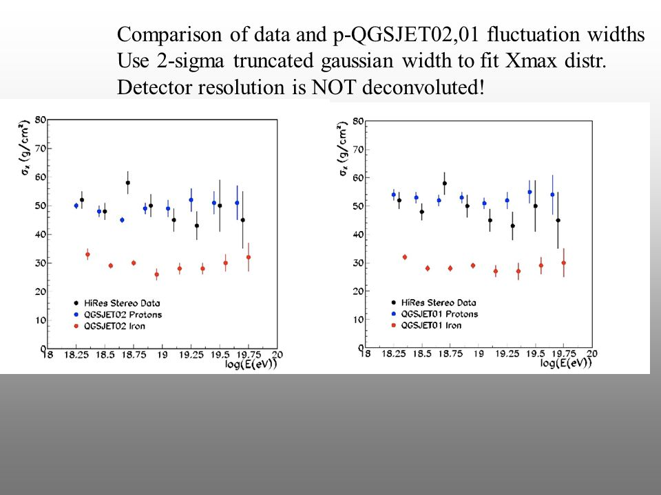 Comparison of data and p-QGSJET02,01 fluctuation widths Use 2-sigma truncated gaussian width to fit Xmax distr.