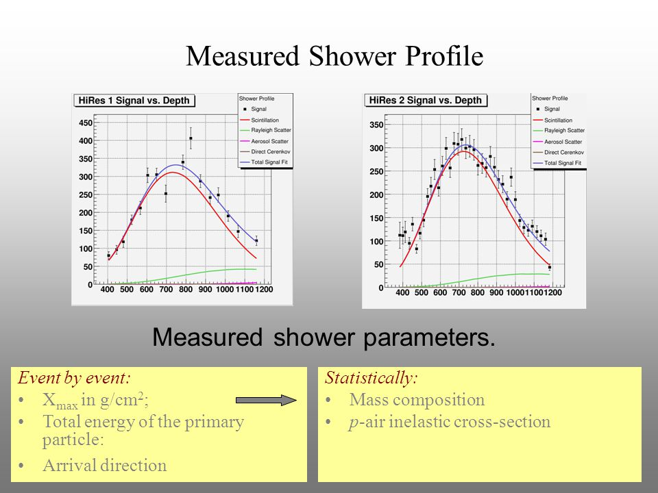 Measured Shower Profile Event by event: X max in g/cm 2 ; Total energy of the primary particle: Arrival direction Statistically: Mass composition p-air inelastic cross-section Measured shower parameters.