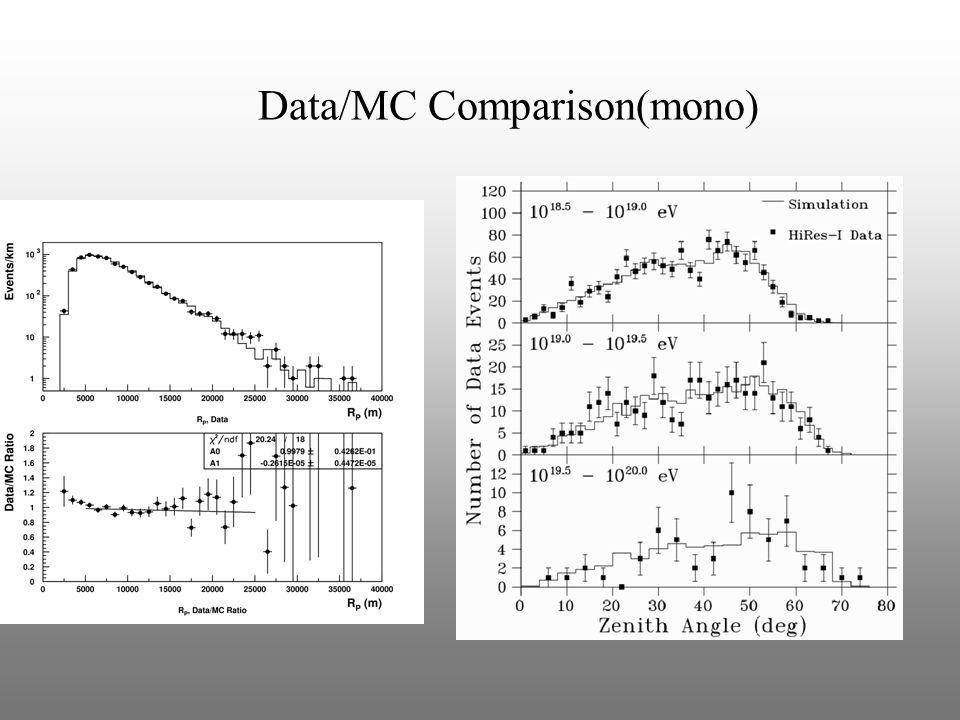 Data/MC Comparison - Stereo