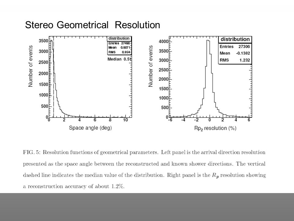 Significance of GZK cutoff is 3.8 sigma in stereo Data. Stereo Spectrum