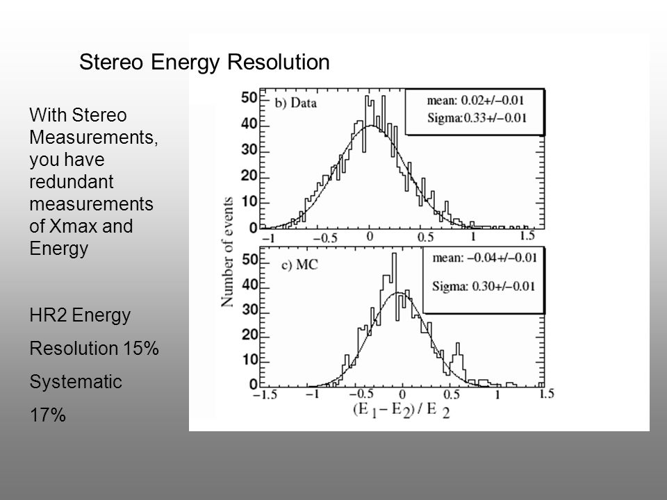 With Stereo Measurements, you have redundant measurements of Xmax and Energy HR2 Energy Resolution 15% Systematic 17% Stereo Energy Resolution