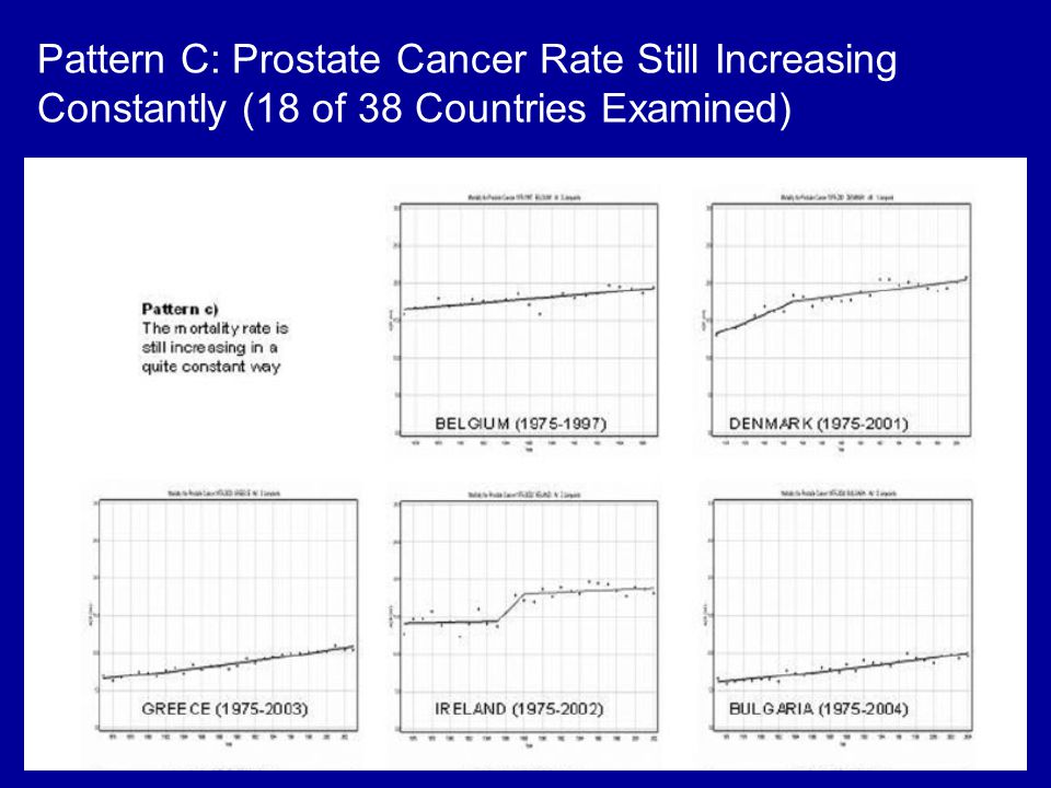 Pattern C: Prostate Cancer Rate Still Increasing Constantly (18 of 38 Countries Examined)