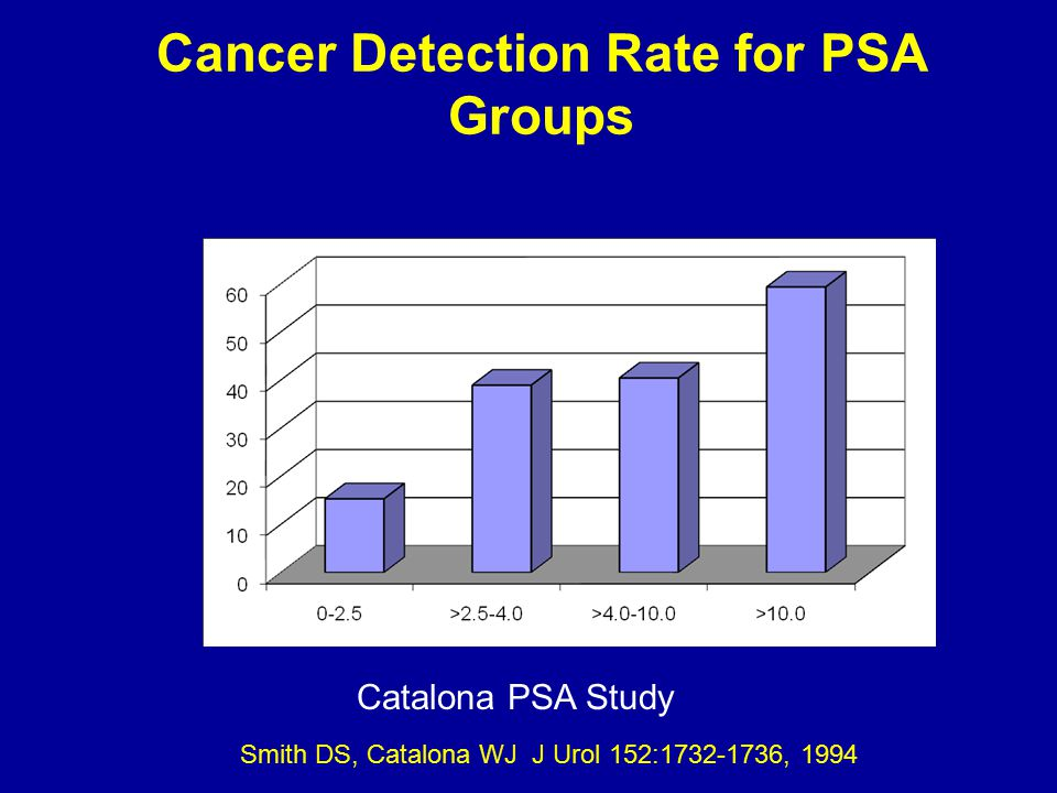 Informed PSA Testing If the PSA velocity is convincingly >~0.35 ng/ml/year, biopsy should be performed Biopsy also should be performed or strongly considered for all men with a PSA > 2.5 ng/ml