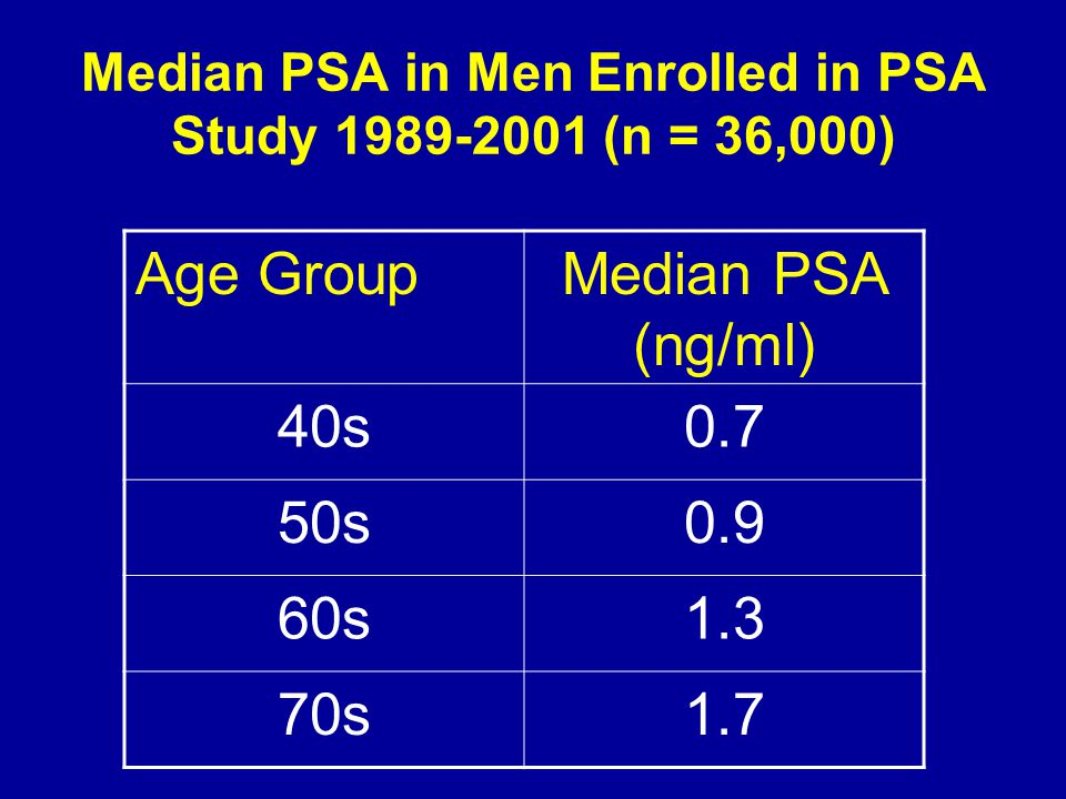 Median PSA in Men Enrolled in PSA Study 1989-2001 (n = 36,000) Age GroupMedian PSA (ng/ml) 40s0.7 50s0.9 60s1.3 70s1.7
