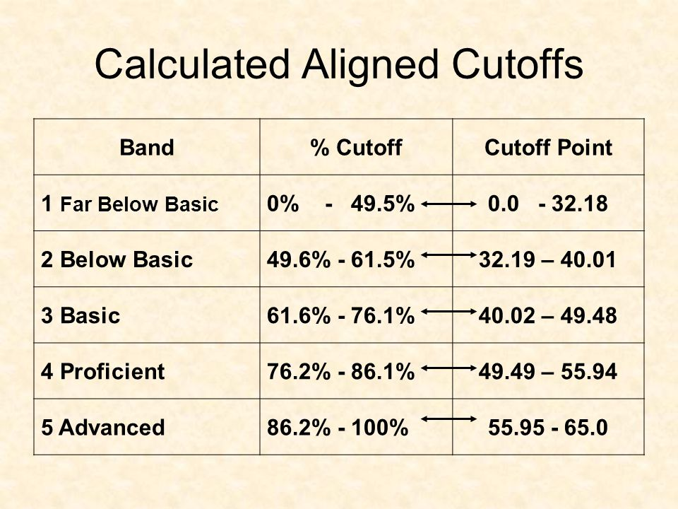 Calculated Aligned Cutoffs Band% CutoffCutoff Point 1 Far Below Basic 0% - 49.5%0.0 - 32.18 2 Below Basic49.6% - 61.5%32.19 – 40.01 3 Basic61.6% - 76.1%40.02 – 49.48 4 Proficient76.2% - 86.1%49.49 – 55.94 5 Advanced86.2% - 100%55.95 - 65.0