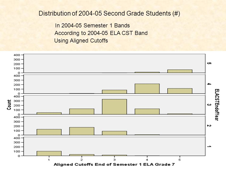 In 2004-05 Semester 1 Bands According to 2004-05 ELA CST Band Using Aligned Cutoffs Distribution of 2004-05 Second Grade Students (#)