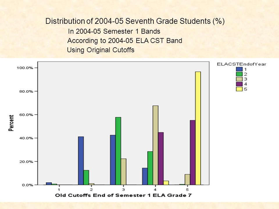Distribution of 2004-05 Seventh Grade Students (%) In 2004-05 Semester 1 Bands According to 2004-05 ELA CST Band Using Original Cutoffs