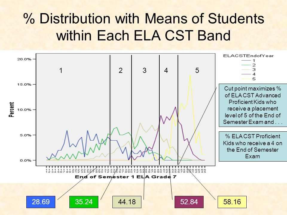 % Distribution with Means of Students within Each ELA CST Band 58.16 52.84 44.18 35.24 28.69 Cut point maximizes % of ELA CST Advanced Proficient Kids who receive a placement level of 5 of the End of Semester Exam and...