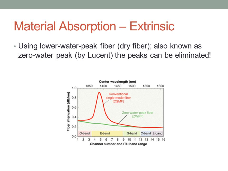 Material Absorption – Extrinsic Using lower-water-peak fiber (dry fiber); also known as zero-water peak (by Lucent) the peaks can be eliminated!