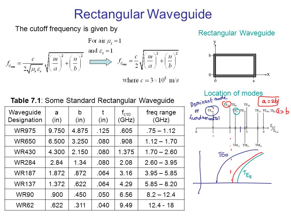 Table 7.1: Some Standard Rectangular Waveguide Waveguide Designation a (in) b (in) t (in) f c10 (GHz) freq range (GHz) WR9759.7504.875.125.605.75 – 1.