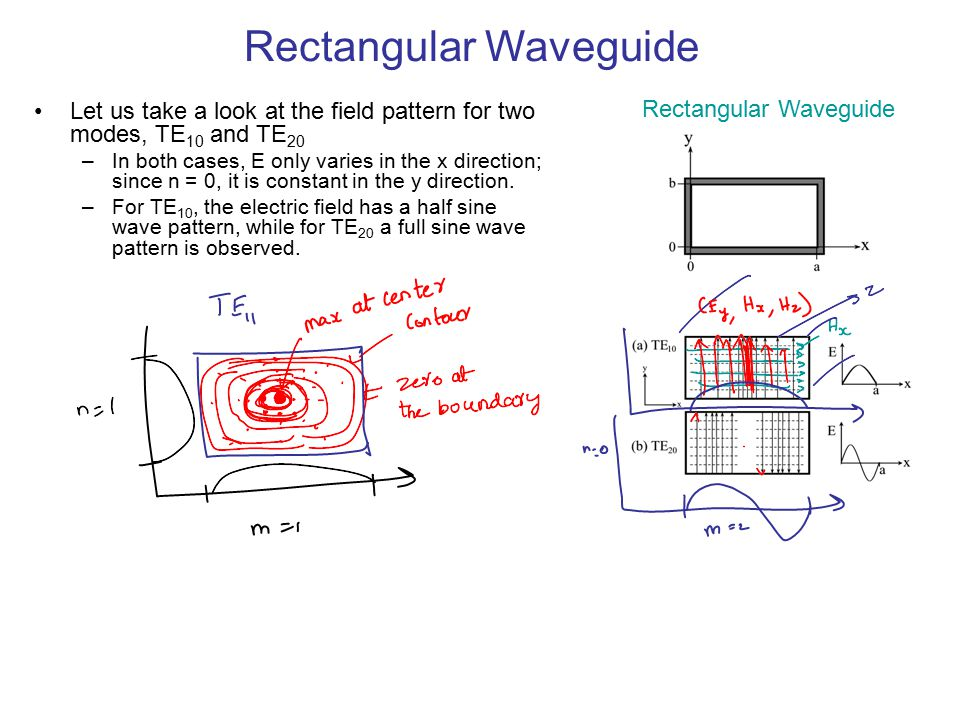 Rectangular Waveguide Let us take a look at the field pattern for two modes, TE 10 and TE 20 –In both cases, E only varies in the x direction; since n