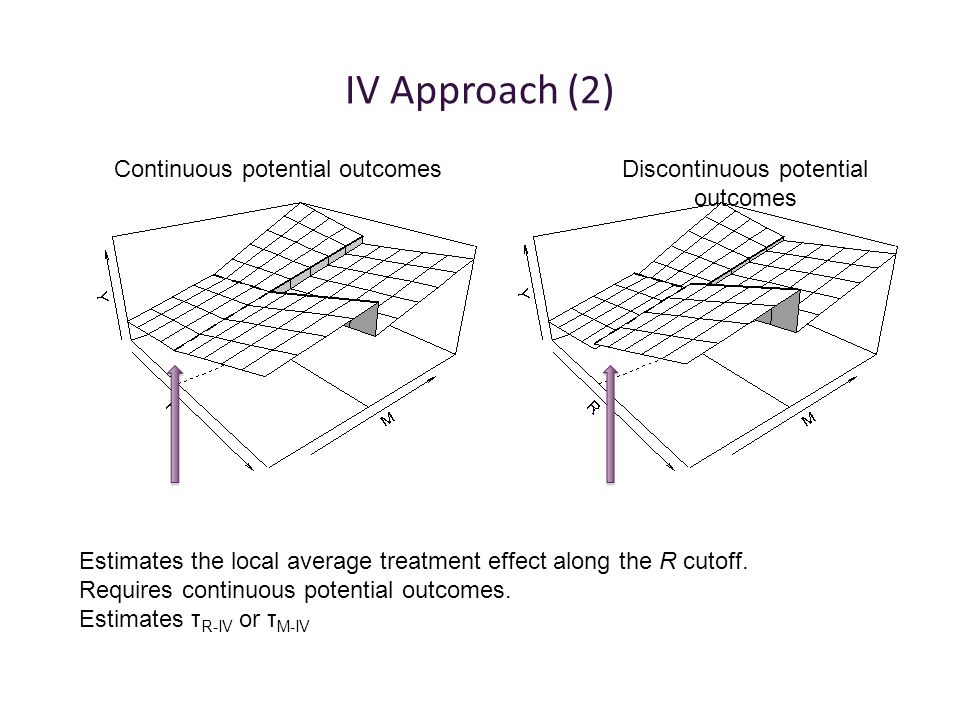 IV Approach (2) Continuous potential outcomesDiscontinuous potential outcomes Estimates the local average treatment effect along the R cutoff.