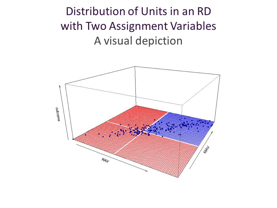Multivariate RDD with Two Assignment Variables A visual depiction
