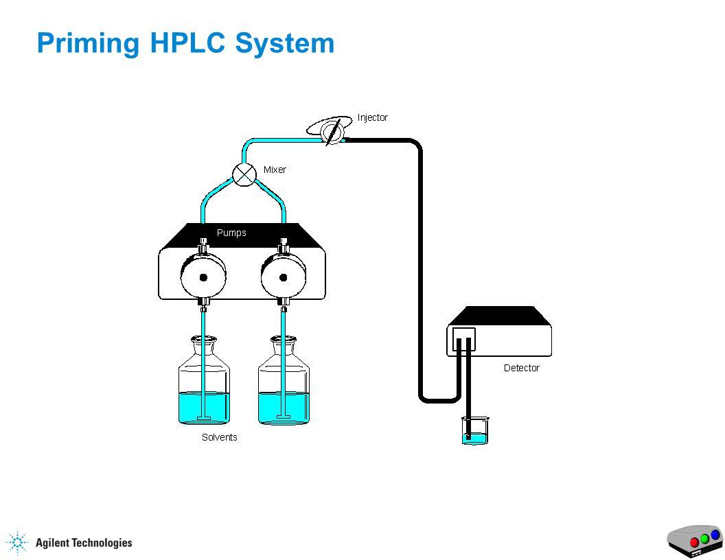 11 Priming HPLC System