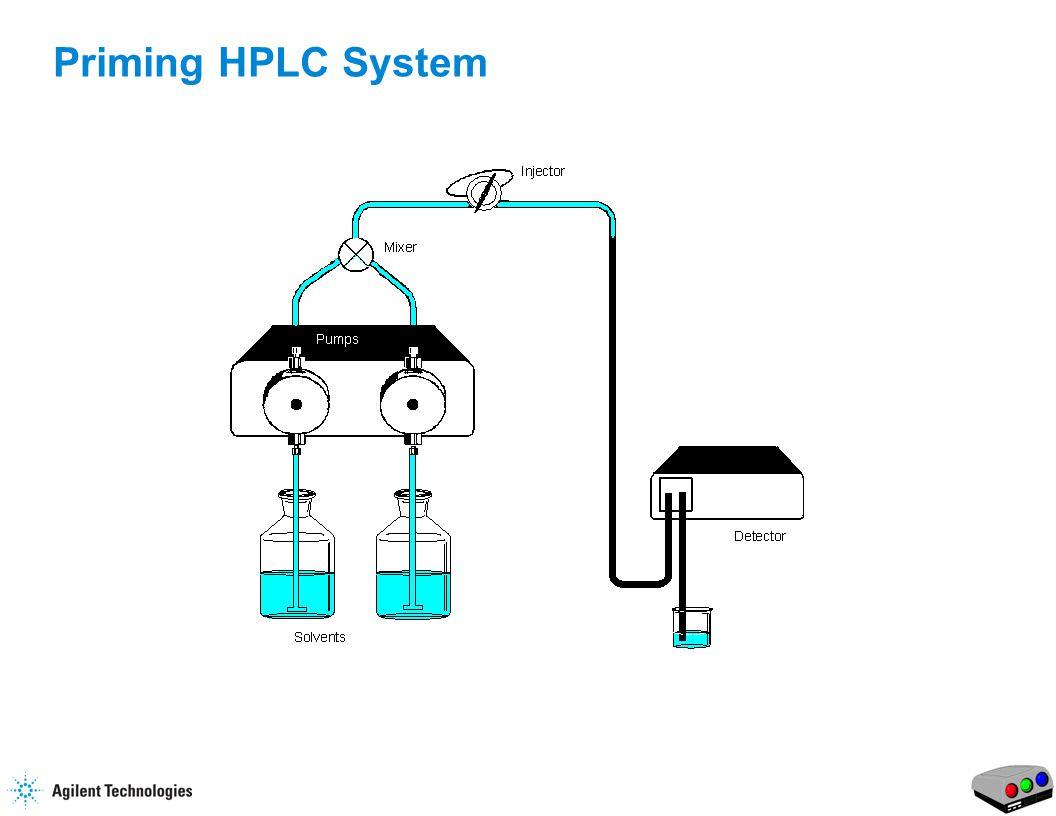 12 Priming HPLC System