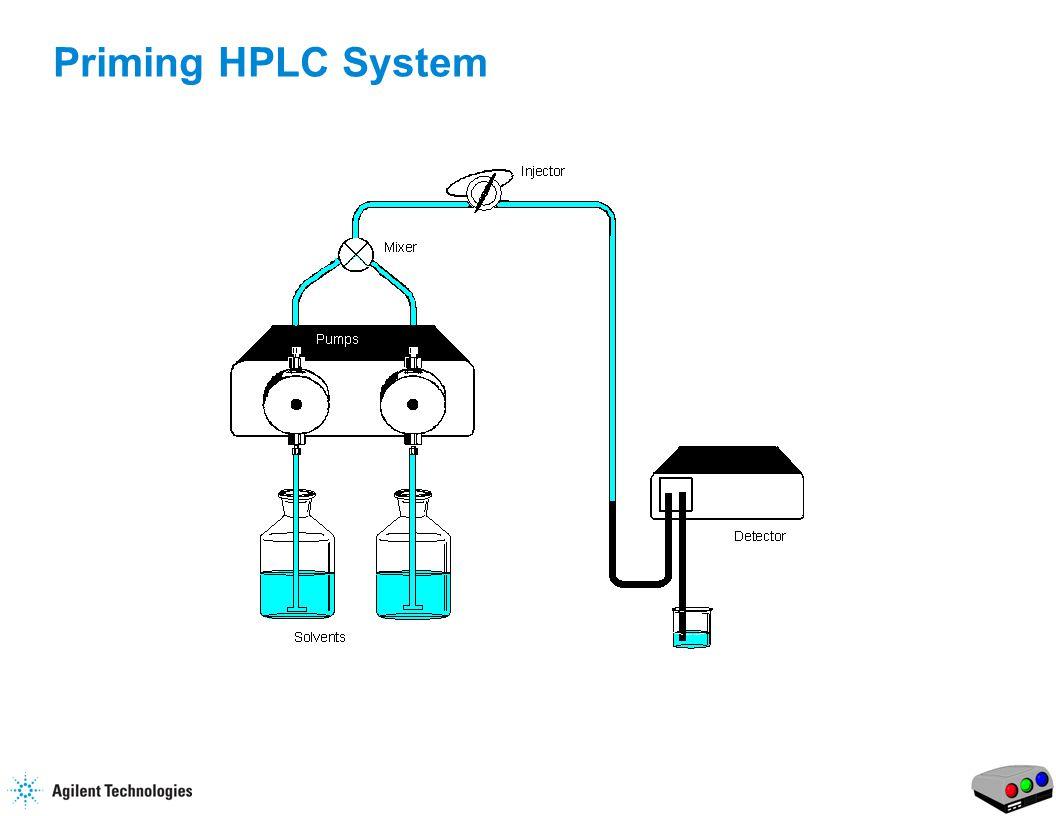 13 Priming HPLC System