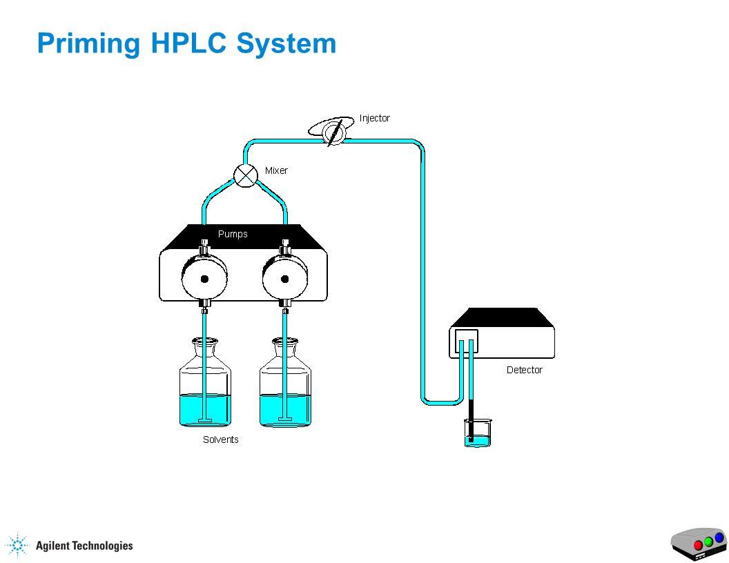 15 Priming HPLC System