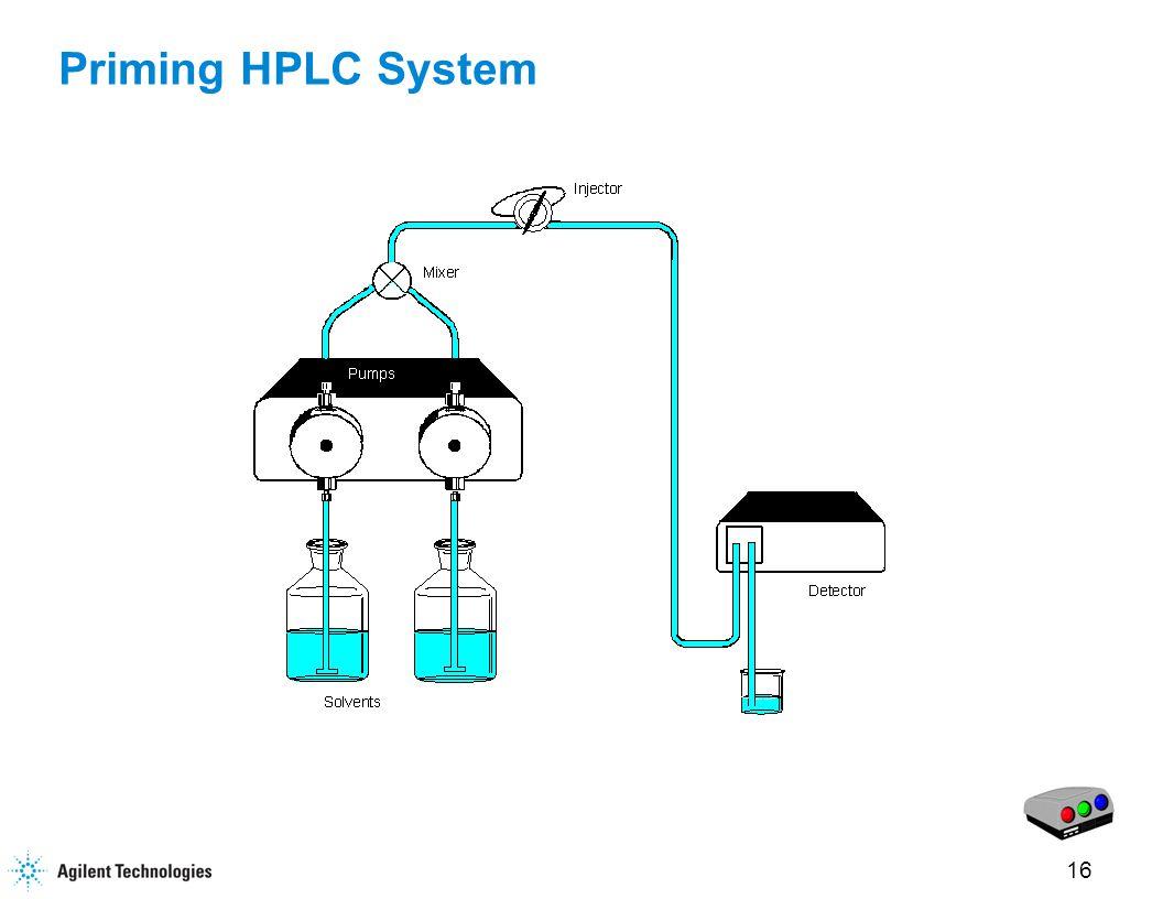 16 Priming HPLC System