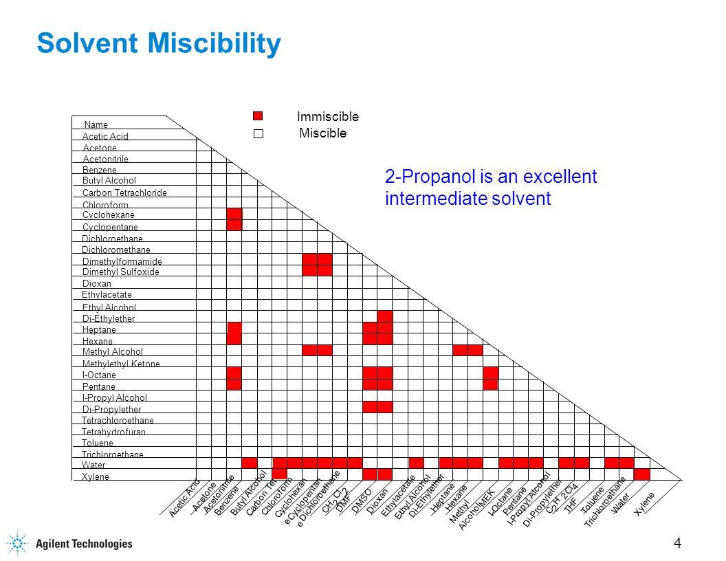4 Solvent Miscibility