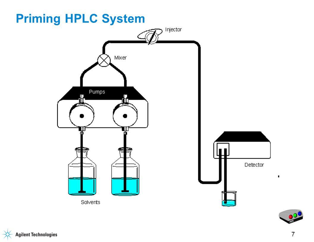 7 Priming HPLC System