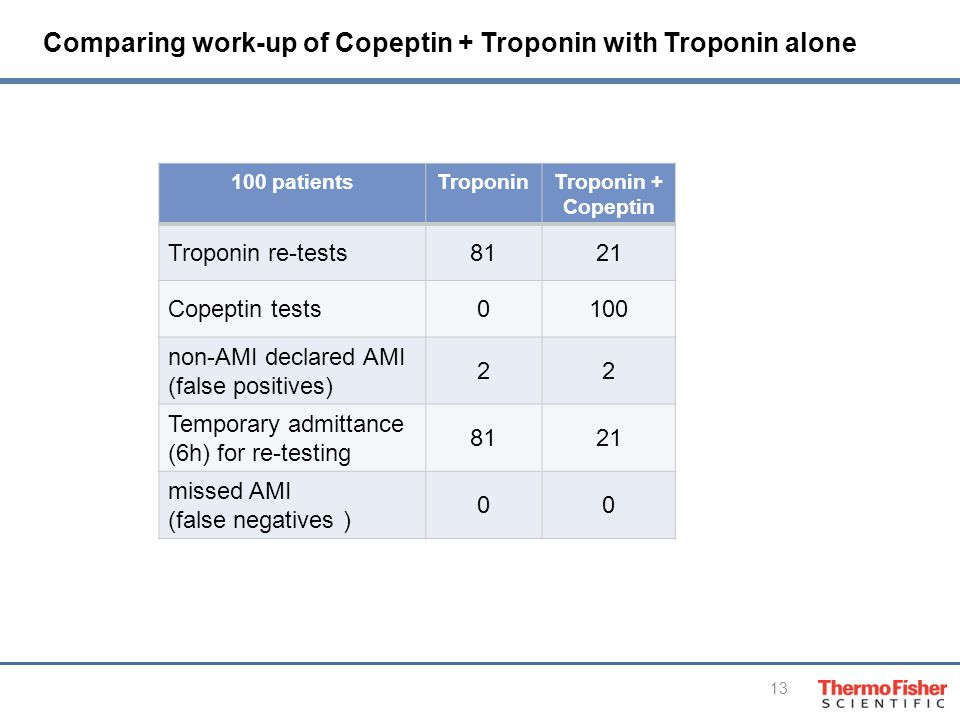 13 100 patientsTroponin Troponin + Copeptin Troponin re-tests8121 Copeptin tests0100 non-AMI declared AMI (false positives) 22 Temporary admittance (6h) for re-testing 8121 missed AMI (false negatives ) 00 Comparing work-up of Copeptin + Troponin with Troponin alone