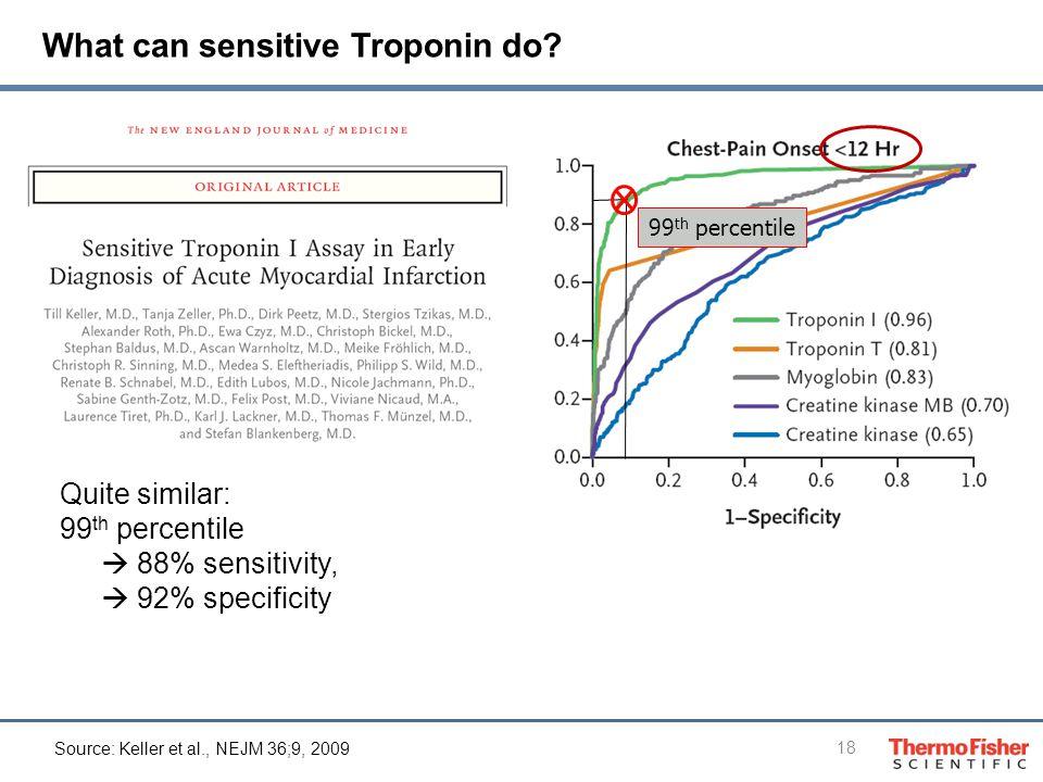 18 99 th percentile Quite similar: 99 th percentile  88% sensitivity,  92% specificity What can sensitive Troponin do.