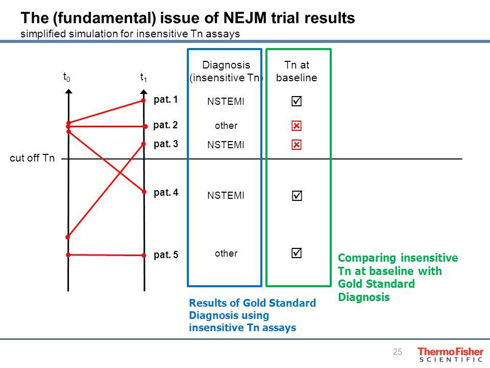 25 t0t0 t1t1 Diagnosis (insensitive Tn) NSTEMI other NSTEMI cut off Tn pat.