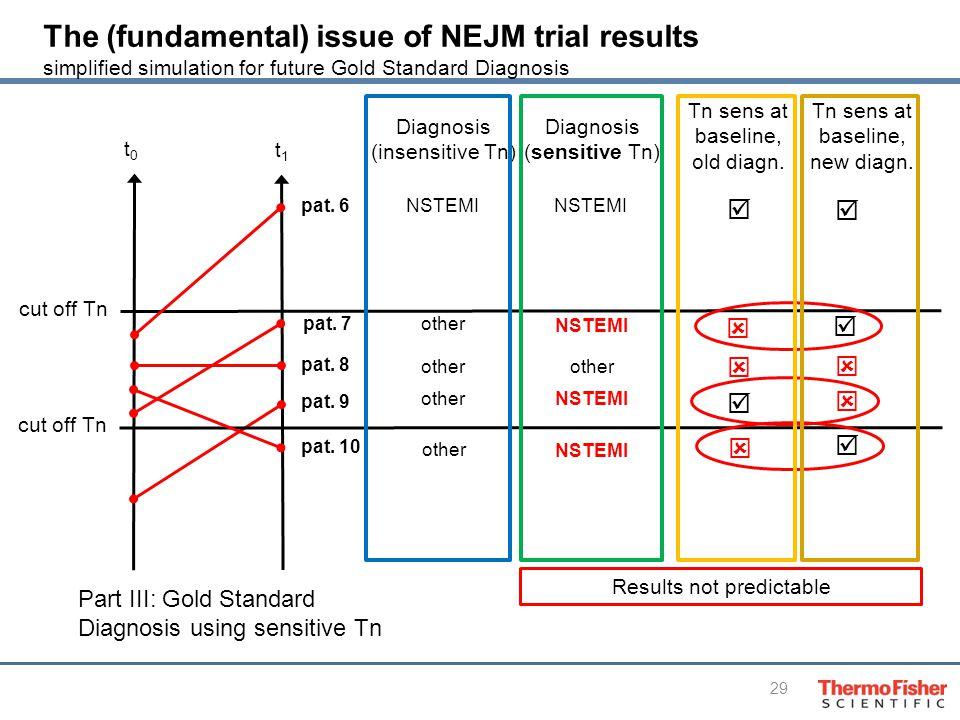 29 t0t0 t1t1 Diagnosis (sensitive Tn) NSTEMI cut off Tn pat.