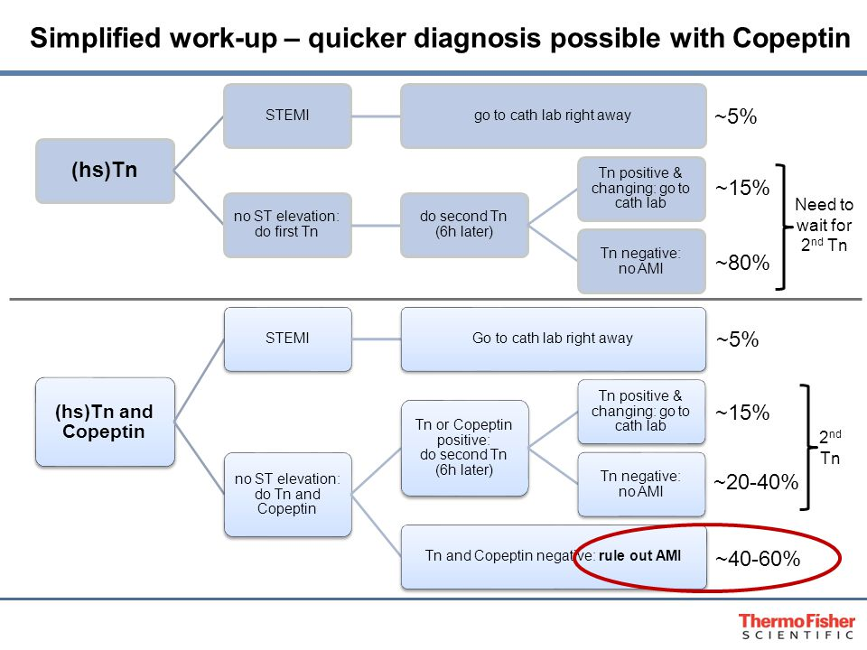 Simplified work-up – quicker diagnosis possible with Copeptin (hs)Tn STEMIgo to cath lab right away no ST elevation: do first Tn do second Tn (6h later) Tn positive & changing: go to cath lab Tn negative: no AMI (hs)Tn and Copeptin STEMIGo to cath lab right away no ST elevation: do Tn and Copeptin Tn or Copeptin positive: do second Tn (6h later) Tn positive & changing: go to cath lab Tn negative: no AMI Tn and Copeptin negative: rule out AMI ~5% ~15% ~80% ~5% ~15% ~20-40% ~40-60% Need to wait for 2 nd Tn 2 nd Tn