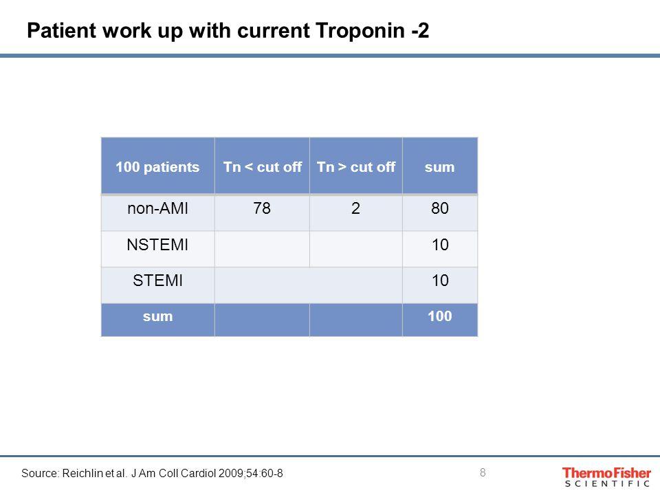 Patient work up with current Troponin -2 100 patientsTn < cut offTn > cut off sum non-AMI78280 NSTEMI10 STEMI10 sum100 8 Source: Reichlin et al.