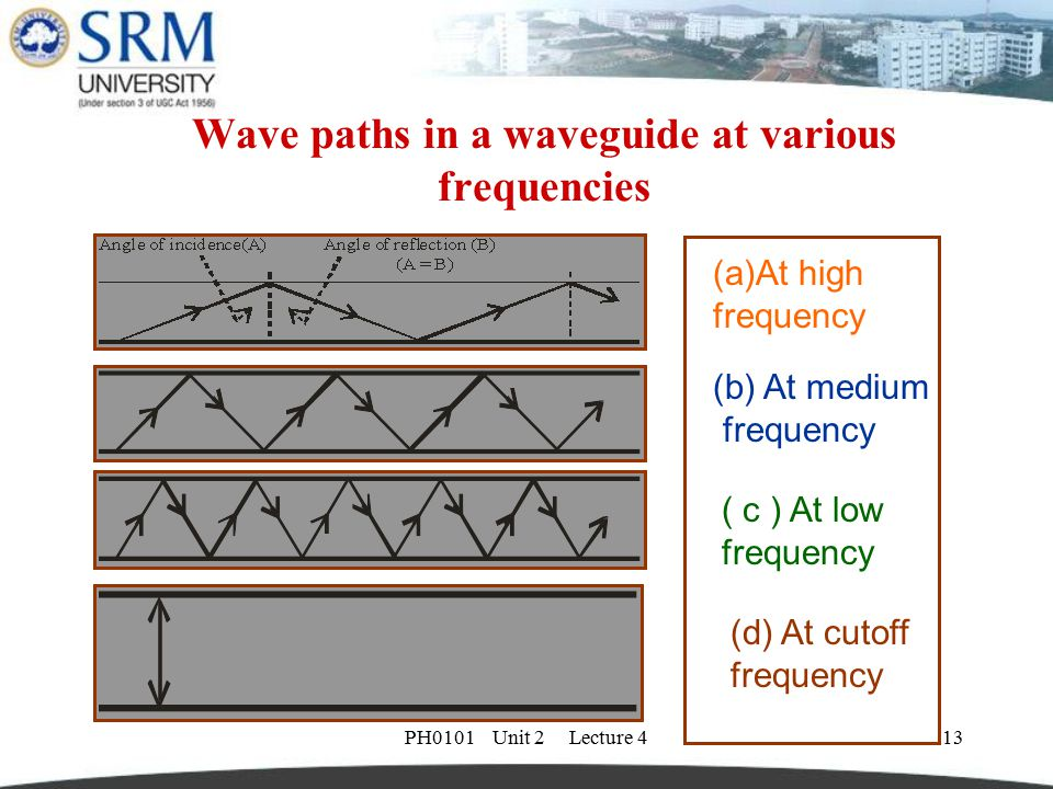 PH0101 Unit 2 Lecture 413 Wave paths in a waveguide at various frequencies (a)At high frequency (b) At medium frequency ( c ) At low frequency (d) At