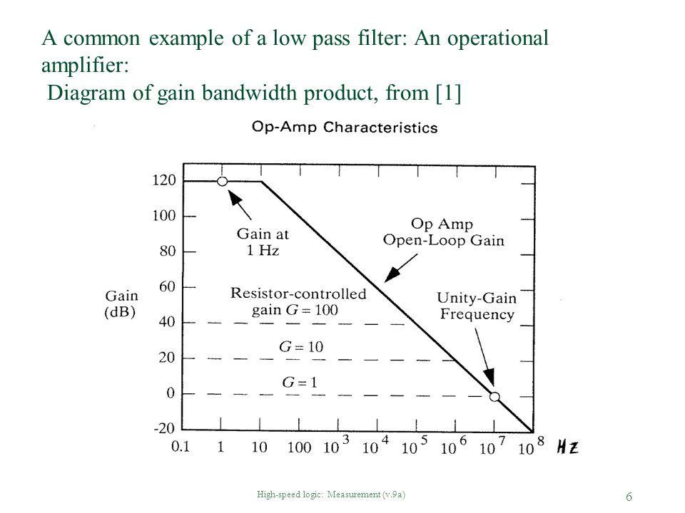 High-speed logic: Measurement (v.9a) 37