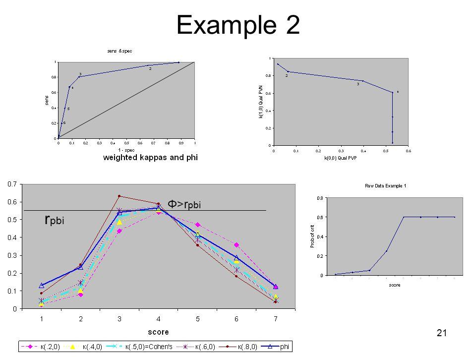 21 Example 2 r pbi Φ>r pbi