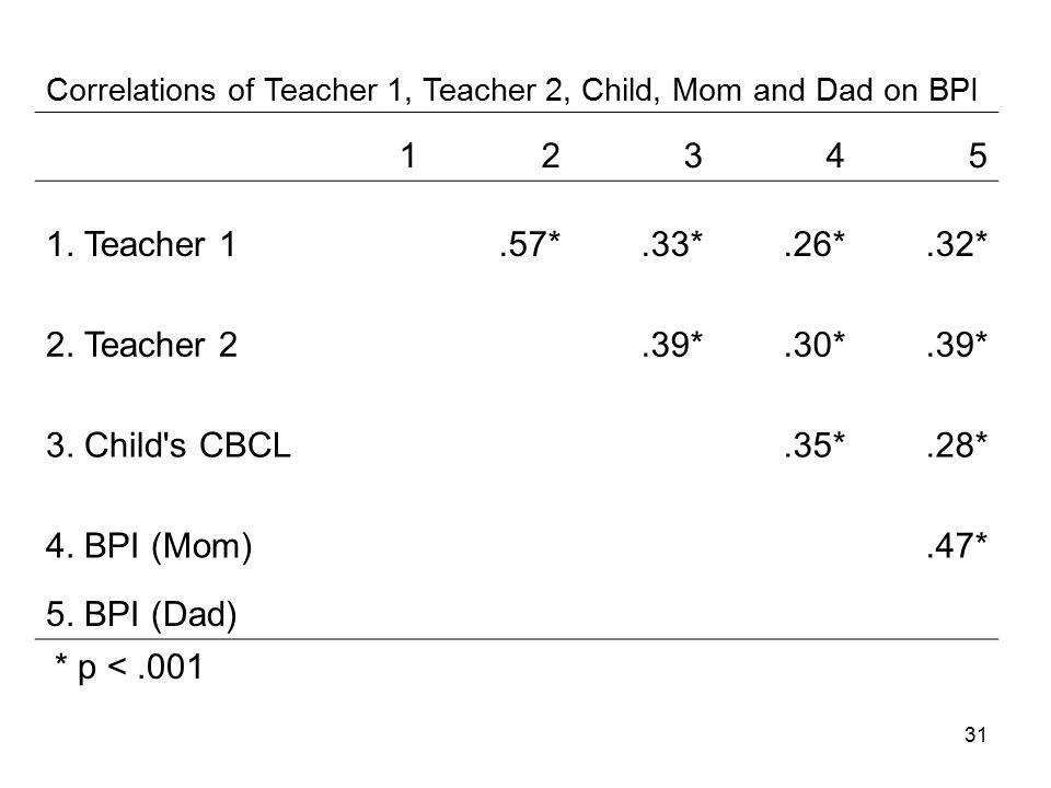 31 * p <.001 Correlations of Teacher 1, Teacher 2, Child, Mom and Dad on BPI 12345 1.