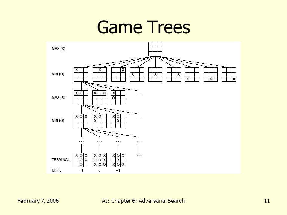 February 7, 2006AI: Chapter 6: Adversarial Search11 Game Trees