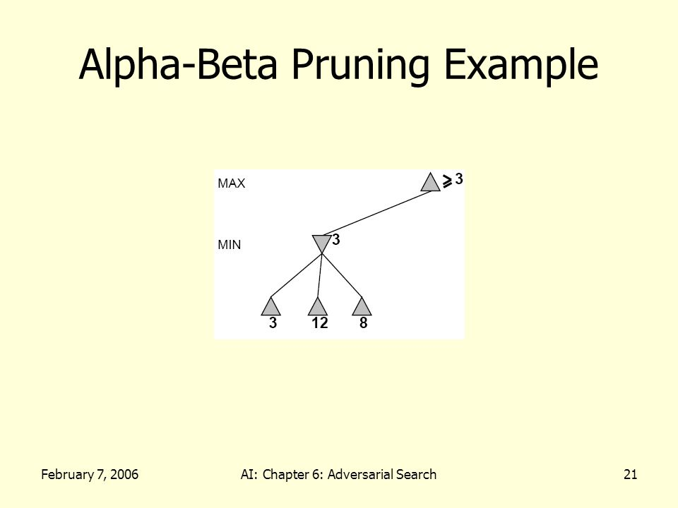 February 7, 2006AI: Chapter 6: Adversarial Search21 Alpha-Beta Pruning Example