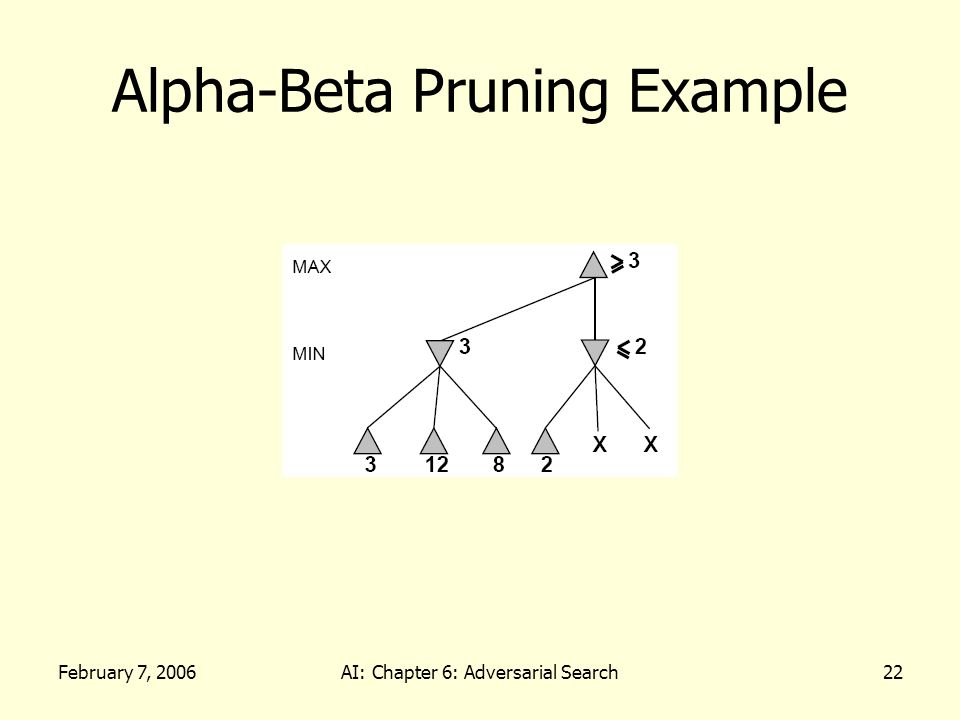February 7, 2006AI: Chapter 6: Adversarial Search22 Alpha-Beta Pruning Example