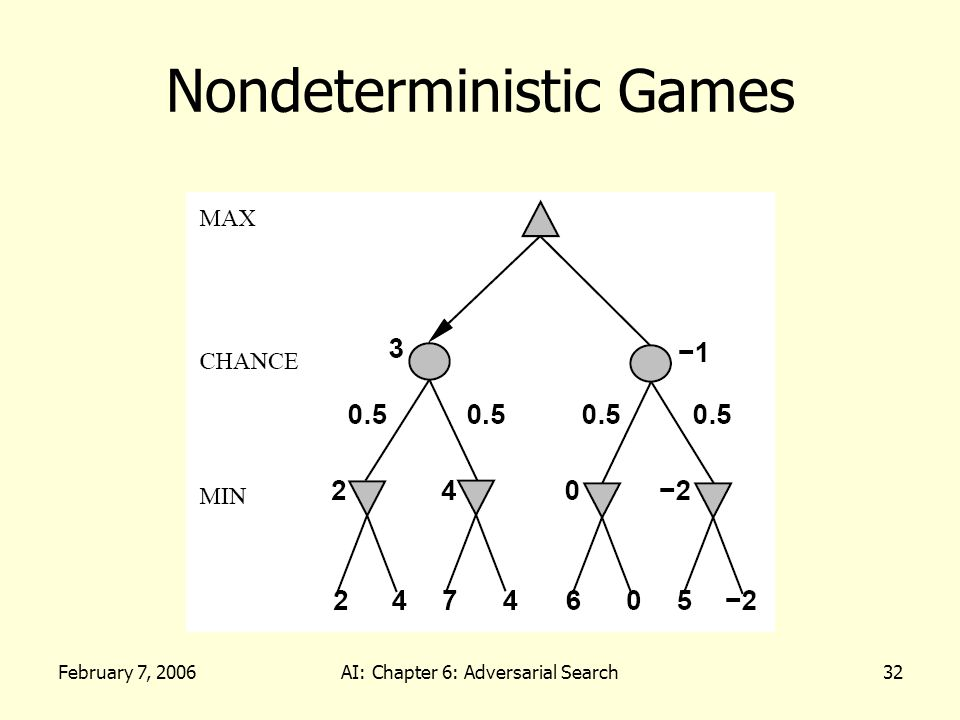 February 7, 2006AI: Chapter 6: Adversarial Search32 Nondeterministic Games