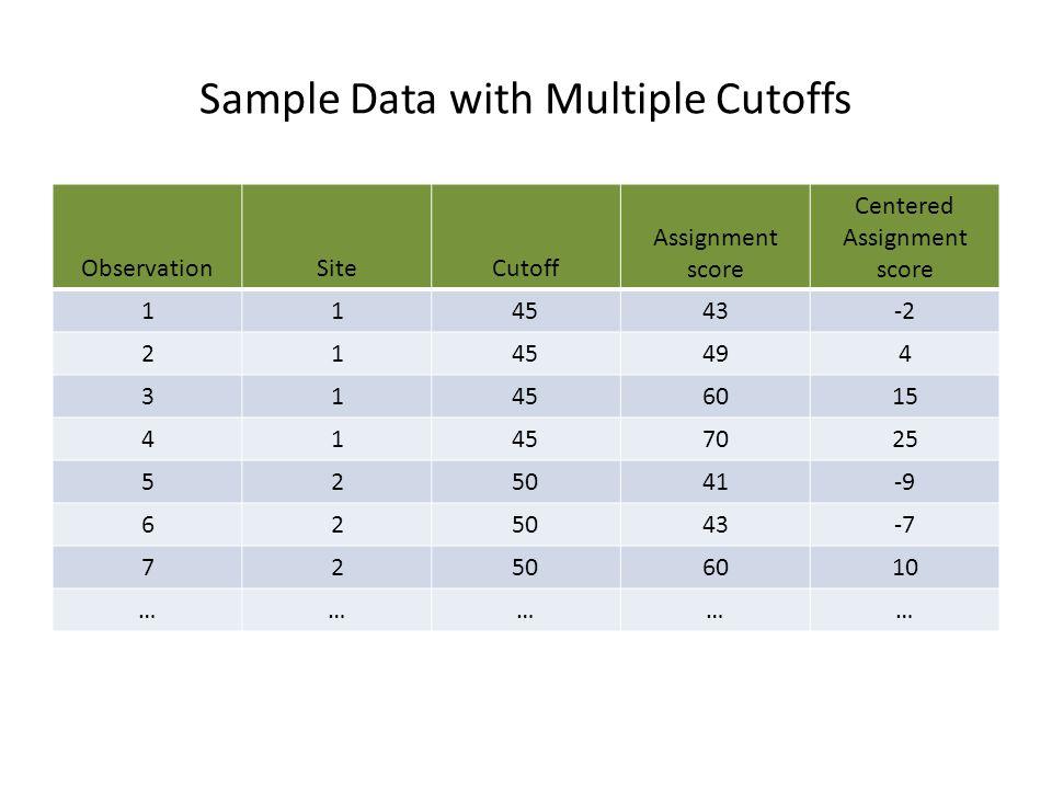 Sample Data with Multiple Cutoffs ObservationSiteCutoff Assignment score Centered Assignment score 114543-2 2145494 31456015 41457025 525041-9 625043-
