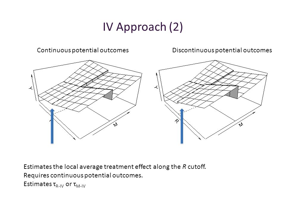 IV Approach (2) Continuous potential outcomesDiscontinuous potential outcomes Estimates the local average treatment effect along the R cutoff. Require