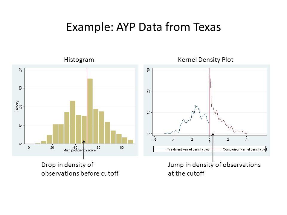Example: AYP Data from Texas HistogramKernel Density Plot Drop in density of observations before cutoff Jump in density of observations at the cutoff