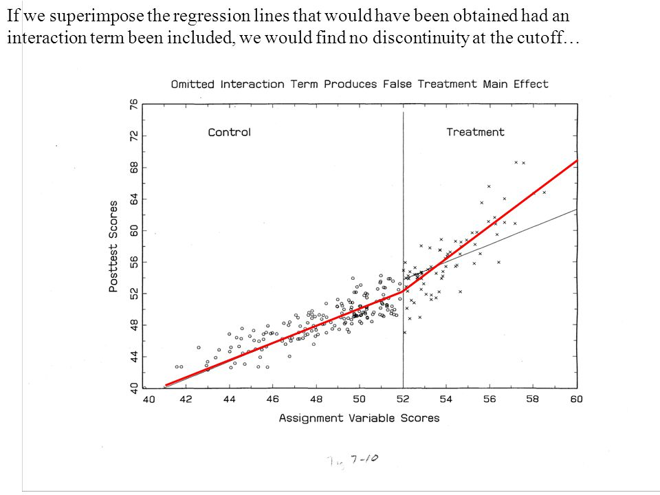 If we superimpose the regression lines that would have been obtained had an interaction term been included, we would find no discontinuity at the cuto